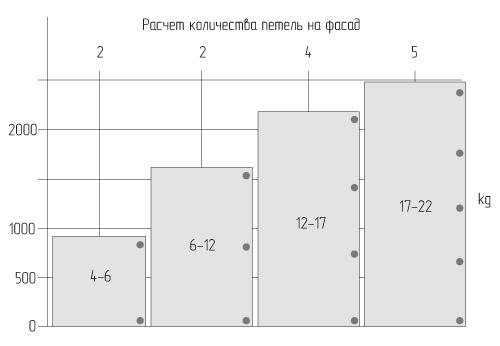 расчет количества петель на фасад